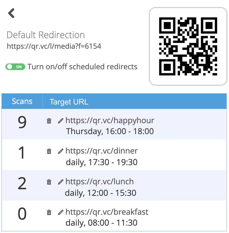 QR Codes scheduled redirections overview